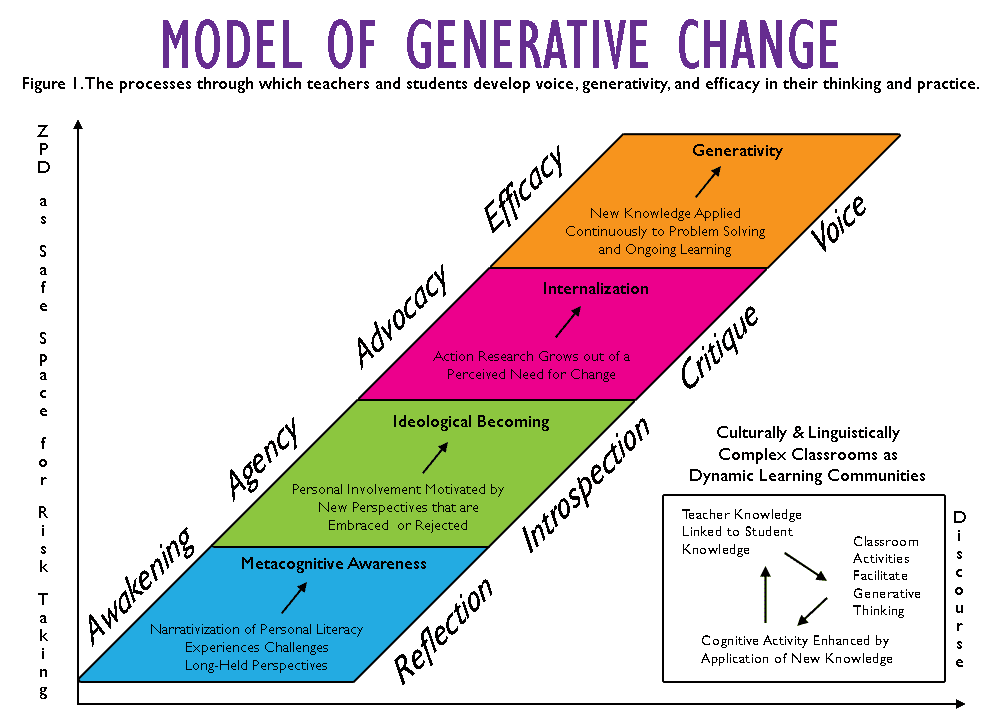 Ball's Model of Generative Change